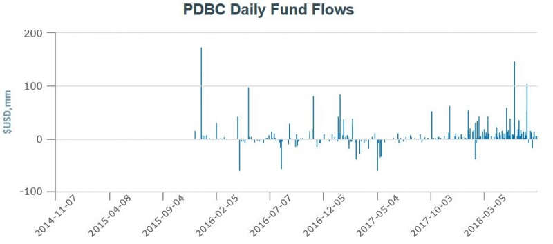 PDBC Daily Fund Flows.jpg