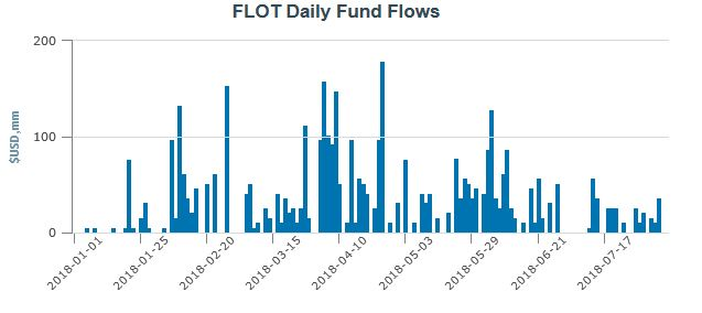 FLOT Daily Fund Flows.jpg