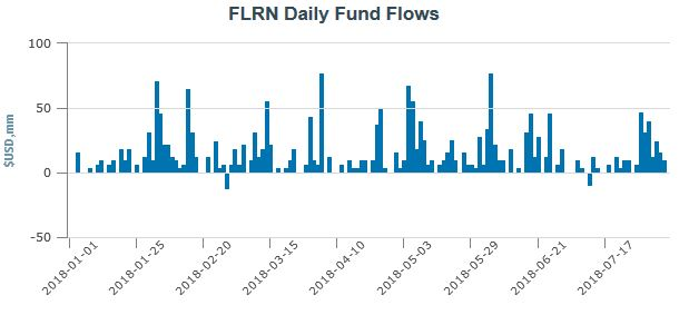 FLRN Daily Fund Flows.jpg