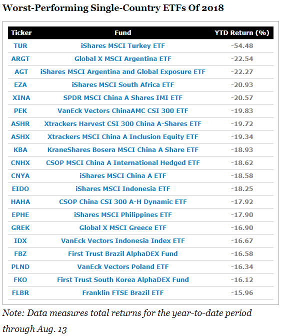 Worst-Performing Single-Country ETFs Of 2018.png