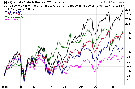 Finx_global_tech_etfs_ytd.png