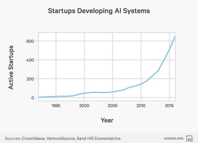startups-developing-ai-systems.jpg