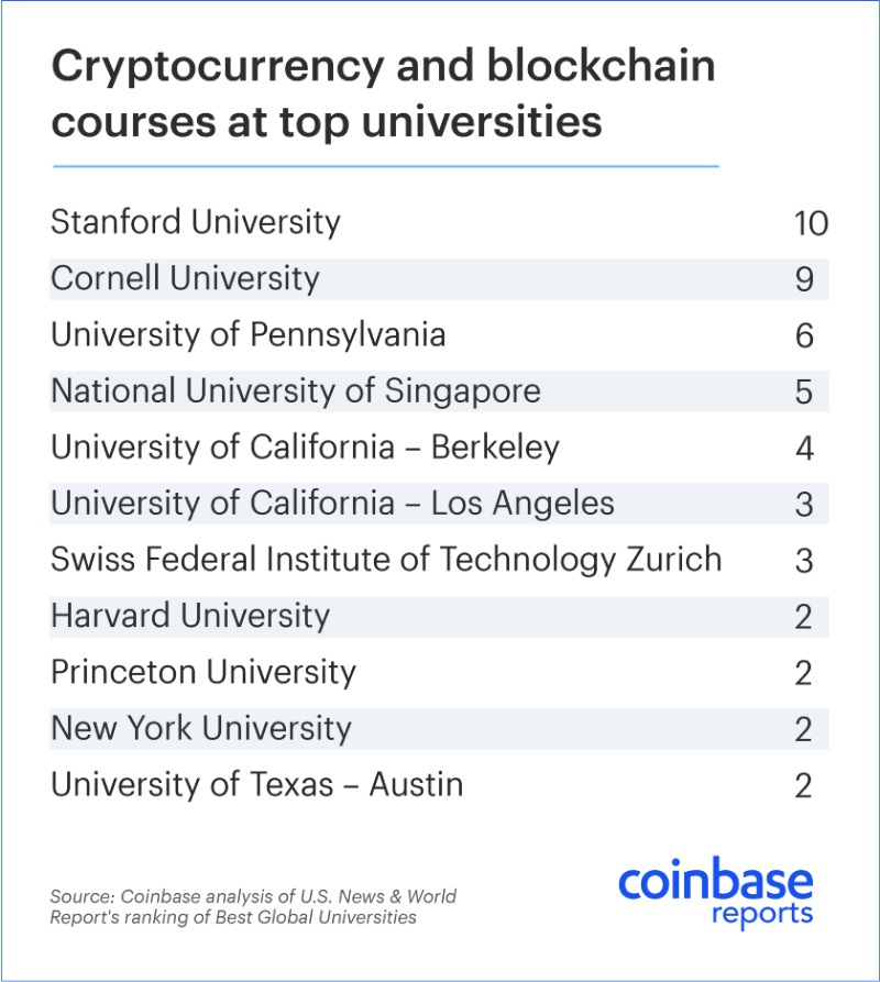Demand-for-University-Courses-in-Blockchain-and-Crypto-Rises-1.png