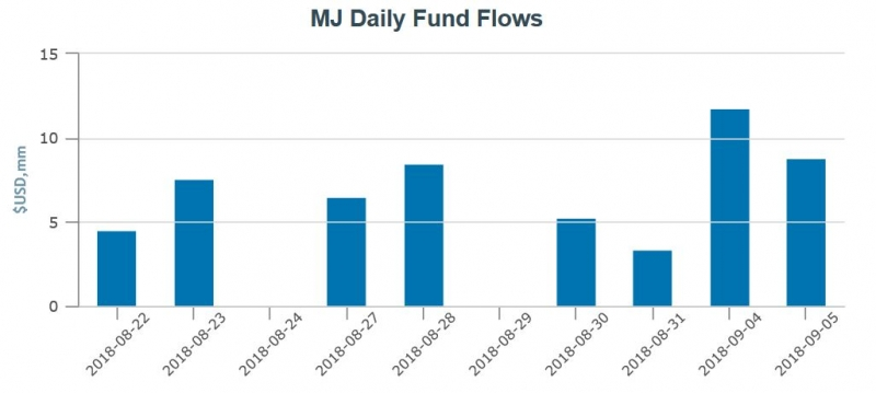 MJ Daily Fund Flows.jpg
