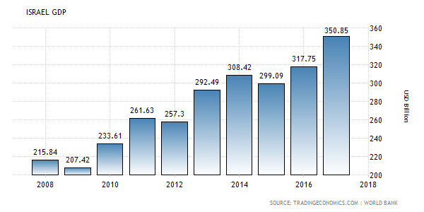 ISRAEL GDP.png
