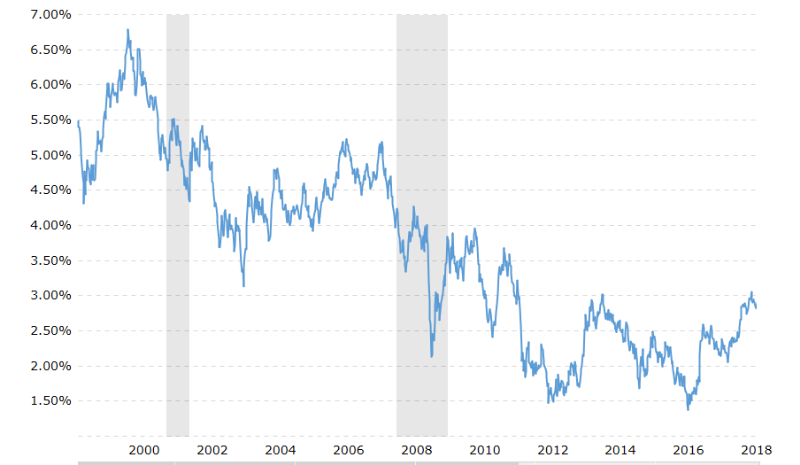 5-Treasury-Yields-Not-Impossible-Says-Jamie-Dimon-1.png