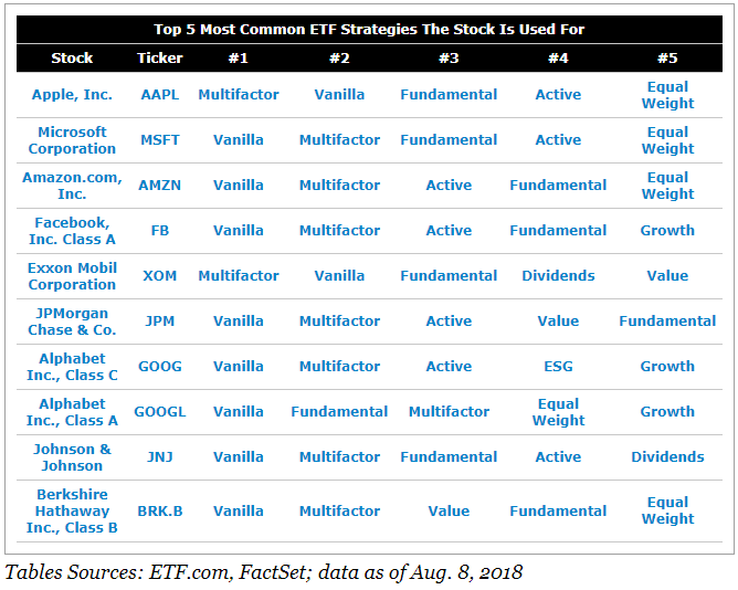 Top 5 Most Common ETF Strategies The Stock Is Used For.png
