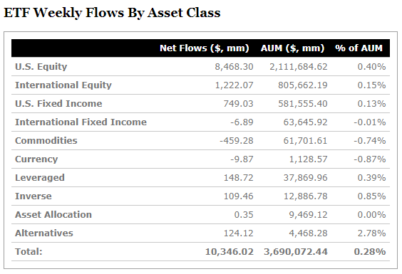 ETF Weekly Flows By Asset Class.png