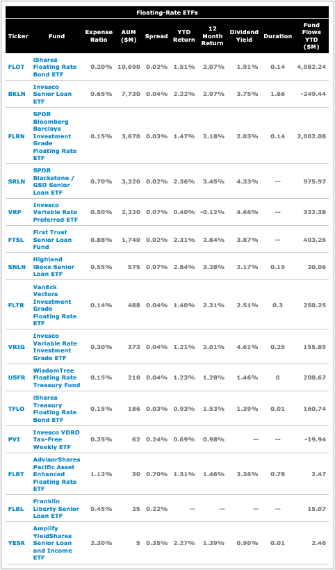 Floating-Rate ETFs.png