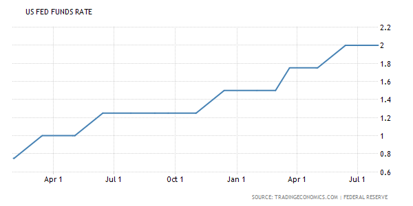 US FED FUNDS RATE.png