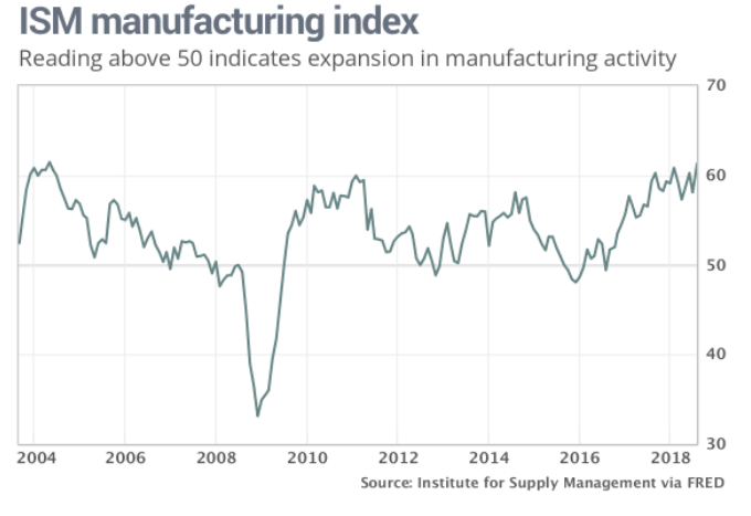 ISM-Manufacturing-Index-Jumps-Treasury-Yields-Follow.png