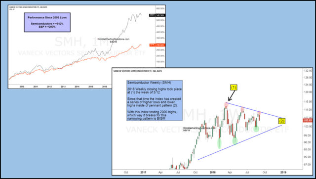 smh-pennant-pattern-and-performance-since-2009-lows-sept-10-640x362.jpg