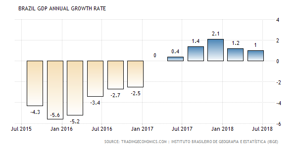 BRAZIL GDP ANNUAL GROWTH RATE.png