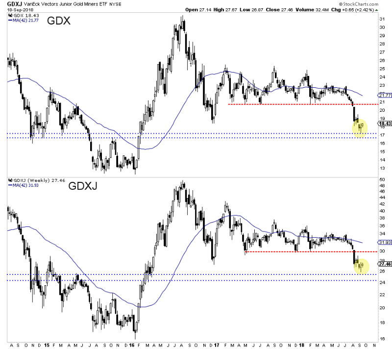 GDX & GDXJ Weekly.png