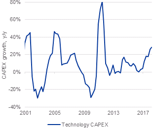 global-technology-capex.png