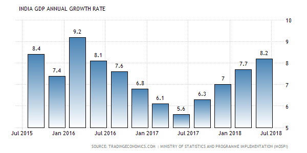 INDIA GDP ANNUAL GROWTH RATE.png