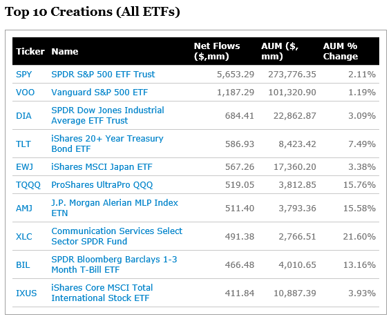 Top 10 Creations (All ETFs)_20181012.png