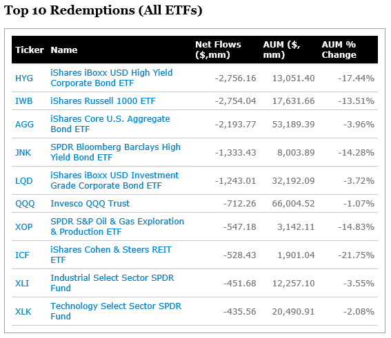 Top 10 Redemptions (All ETFs)_20181012.png