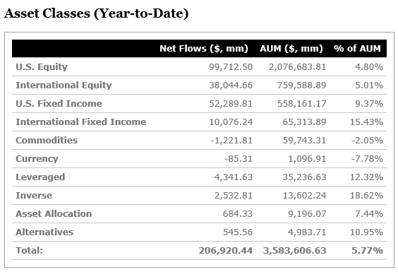 Asset Classes (Year-to-Date).png