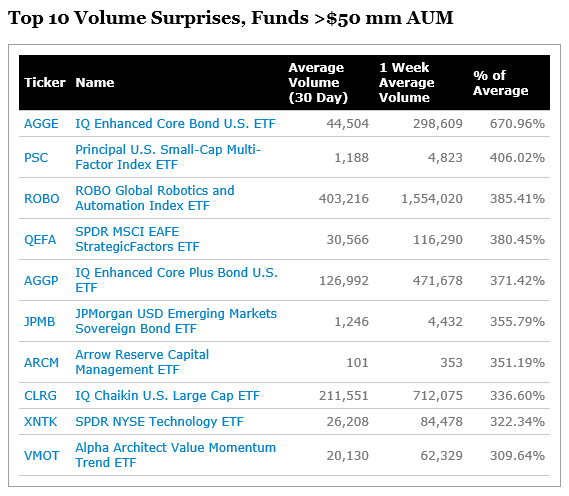 Top 10 Volume Surprises, Funds 50 mm AUM_20181012.png