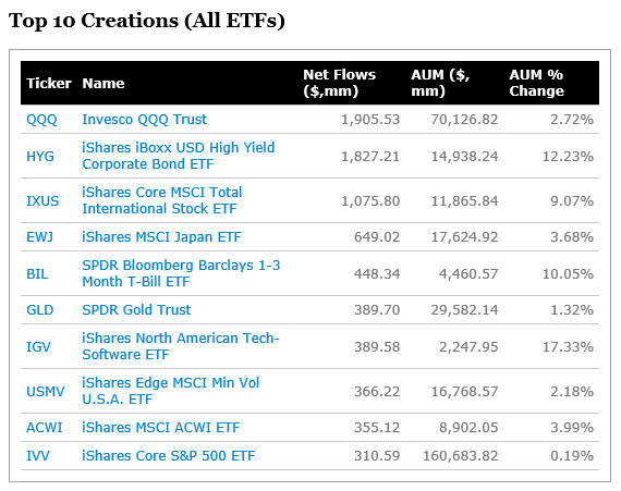 Top 10 Creations (All ETFs)_20181019.png