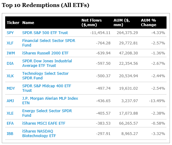 Top 10 Redemptions (All ETFs)_20181019.png