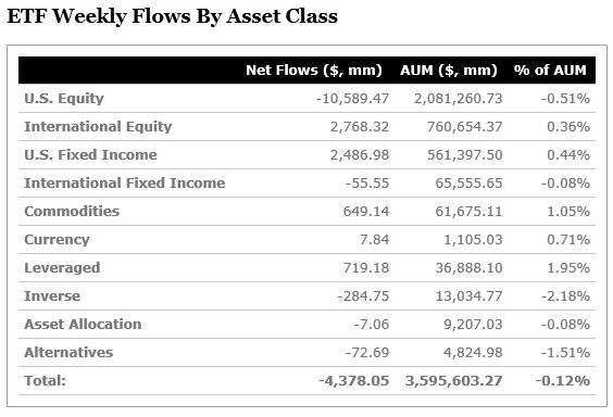 ETF Weekly Flows By Asset Class_20181019.png