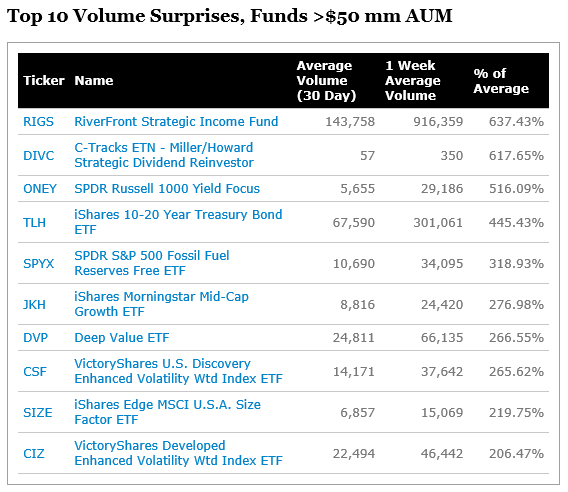Top 10 Volume Surprises, Funds 50 mm AUM_20181019.png