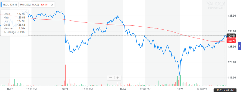 Leveraged-Tech-ETF-Takes-off-as-Dow-Recovers-1.png