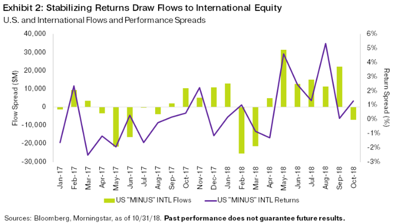 october-etf-flows-spooky-markets-chill-investors-exhibit2.png