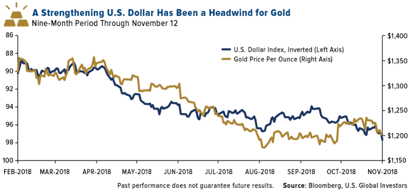 strengthening-us-dollar-has-been-a-headwind-for-gold-11132018-LG.png